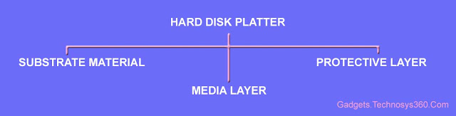 HDD Physical Structure - Platter Deviation