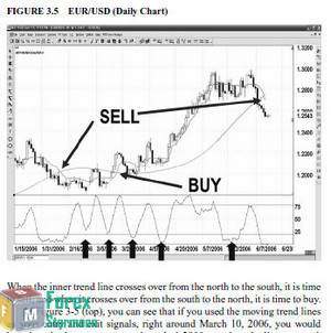 Forex essentials in 15 trades pdf