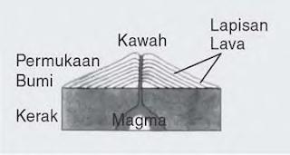 macam Gunung Berapi Lengkap Dengan Contohnya Materi Sekolah |  Pengertian Gunung Berapi dan Macam-macam Gunung Berapi Lengkap Dengan Contohnya