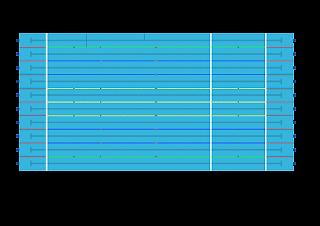 Ukuran Kolam Renang Standar Nasional dan Internasional
