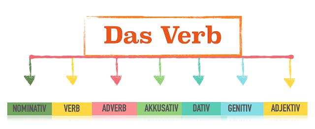 der satz الجملة في اللغة الالمانية