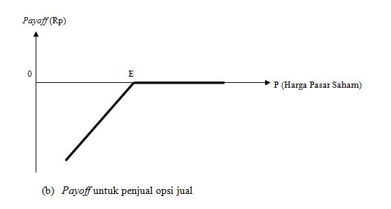 X. STRATEGI-STRATEGI PERDAGANGAN OPSI