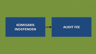 Pengaruh Komisaris Independen Terhadap Audit fee
