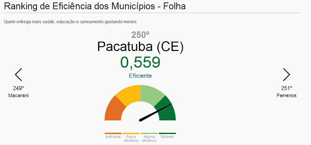 Pacatuba  é destaque no Ranking da Folha de São Paulo sobre a Eficiência dos Municípios