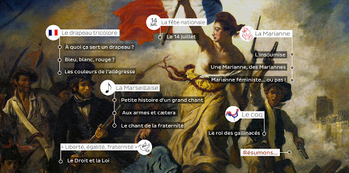 http://focus.tv5monde.com/symboles-france/
