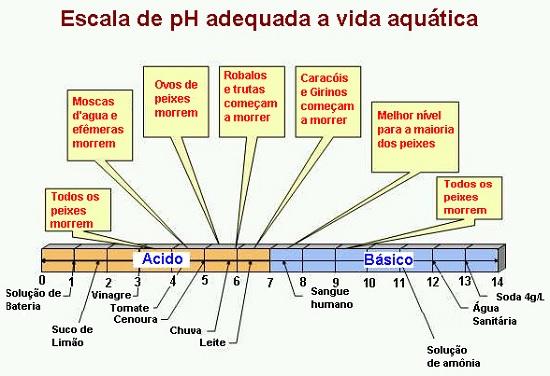 Escala de pH adequada a vida aquática