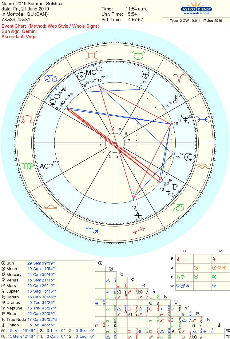 summer solstice january 2 astrology