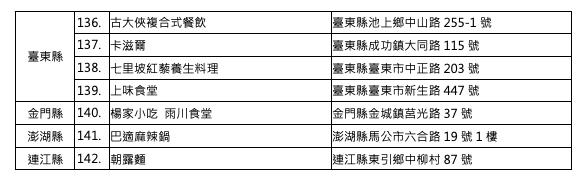 「2019臺灣滷肉飯節」獲選業者名單