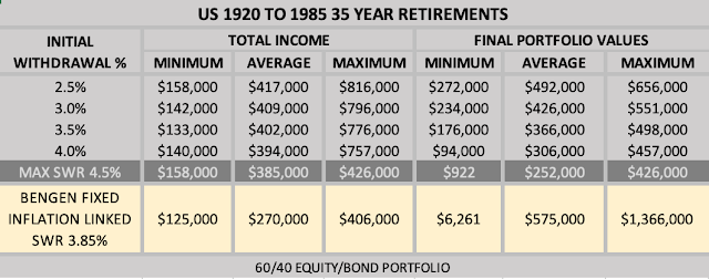 Table of US Portfolio Drawdown Income and Legacy For 35 Year Retirement