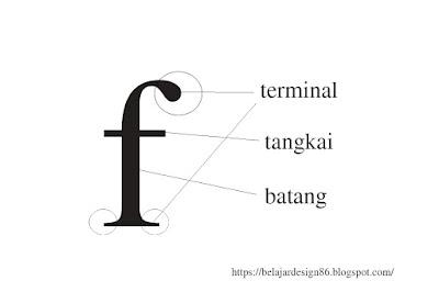 Penjelasan Anatomi bentuk dan ketinggian huruf pada tipografi