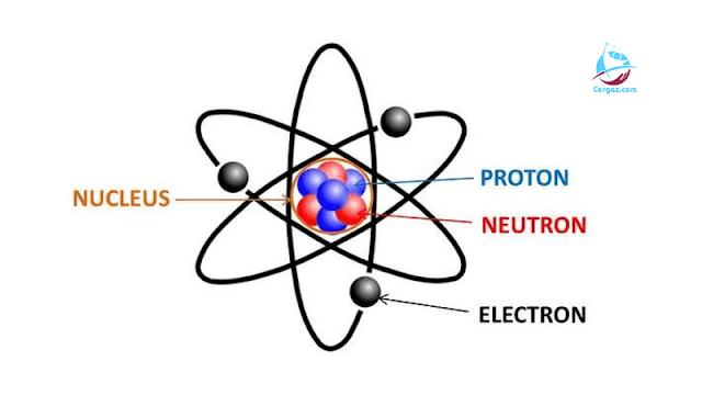 Fisika Inti dan Radioaktivitas