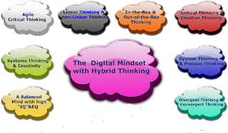 """The New Book """"Digital Hybridity"""" Chapter 3 The Hybrid Thinking Introduction"""