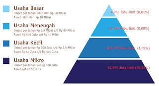 klasifikasi UMKM Indonesia