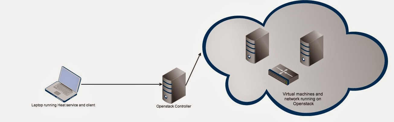 How to setup stand-alone Openstack Heat service Openstack blogs