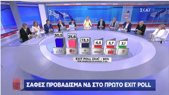 Εκλογές 2019: Αποδοκίμασαν τον ΣΥΡΙΖΑ οι νέοι -Πρώτη η ΝΔ με 30,5%