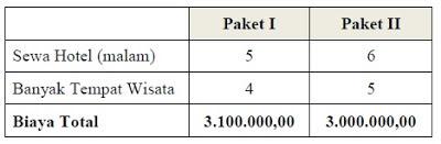 """Agen perjalanan """"Lombok Menawan"""" menawarkan paket perjalanan wisata"""