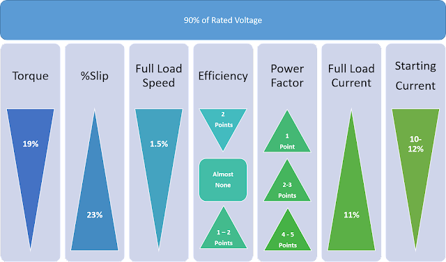 Motor Performance Charts with Operating Voltage