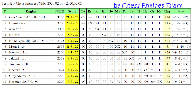 JCER Tournament 2020 - Page 2 2020.02.01.TestNewChessEngines