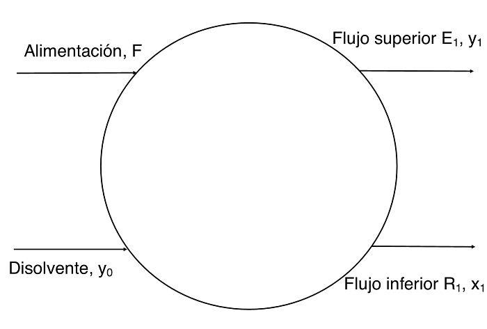 Diagrama de Extracción sólido-líquido con contacto sencillo