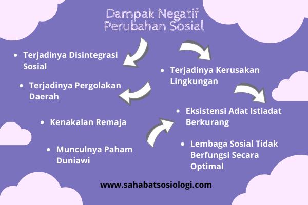 Dampak Negatif Perubahan Sosial