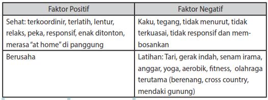 Latihan Pameranan Tubuh, Vokal, Memproduksi Monolog, Faktor Positif dan Negatif Serta Sumber Internal Acting |Drama