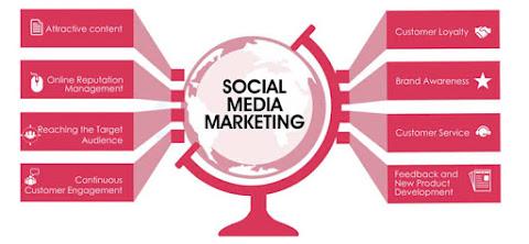 www.digitalmarketing.ac.in/SMMtools.jpg