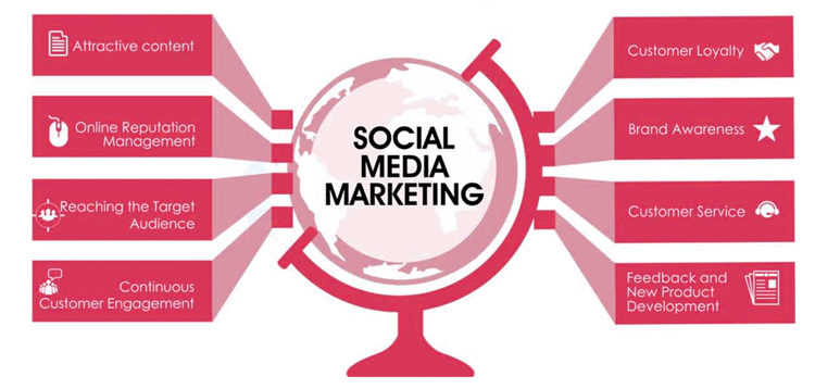 Powerful tools to make you succeed in SMM