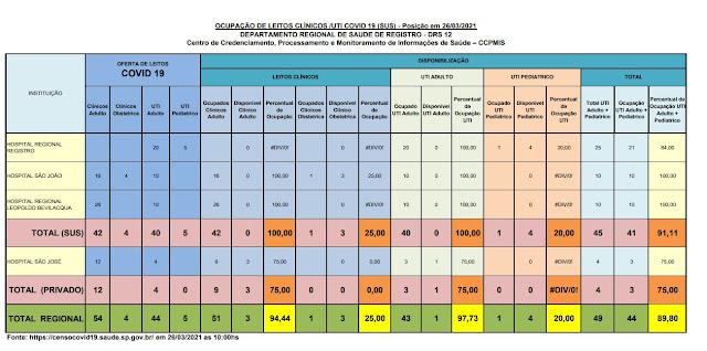 Taxa de ocupação dos leitos de UTI adulto, 100% para o SUS e 75%  (01 vaga) para o particular, lotado os leitos para o SUS para o Vale do Ribeira (26/03)