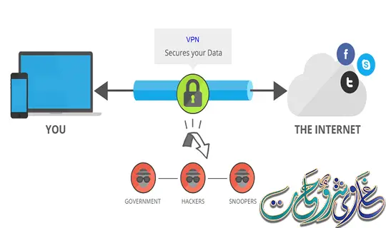 لنتعرف فى البداية، ماهو vpn ؟