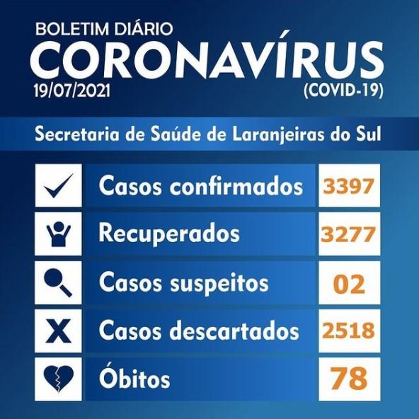 Covid-19: Laranjeiras registrou 8 novos casos nesta segunda-feira