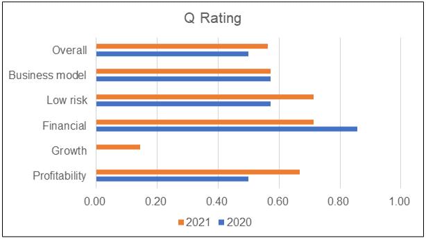 Asia File Q Rating 2021