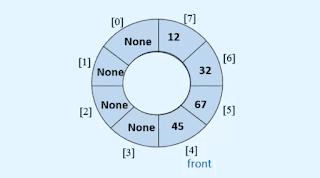 Circular queue in Data structures and algorithms