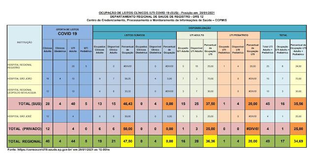 Taxa de ocupação dos leitos de UTI adulto , 37,50% para o SUS e 25% para o particular, 25 leitos vagos para o Vale do Ribeira (28/01)