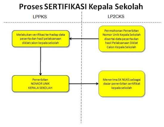 Proses Sertifikasi Kepala Sekolah lp2ks