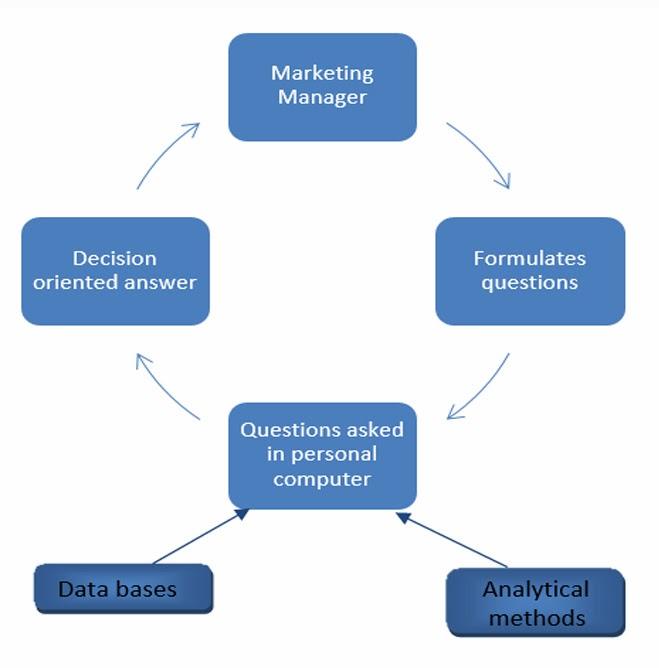 project management components of marketing information system. Black Bedroom Furniture Sets. Home Design Ideas