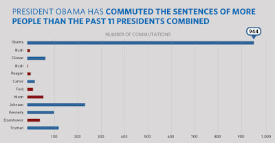 chart shows Obama's commutations greatly outnumbering other Presidents'