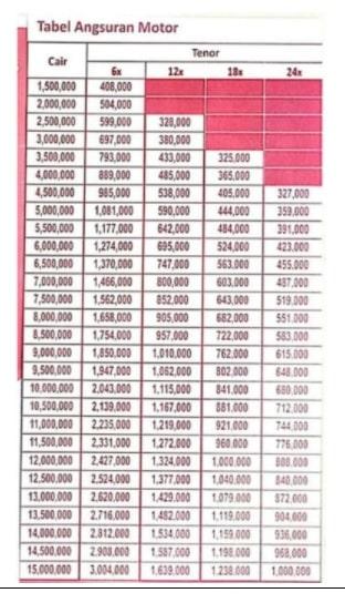Tabel Angsuran Sinarmas Multifinance 2021