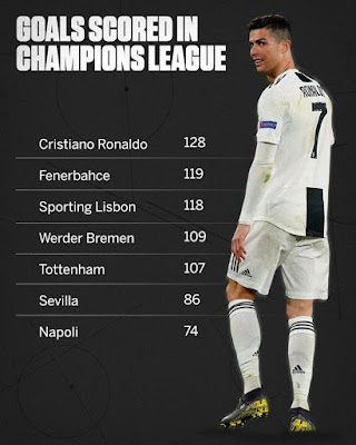 #Ronaldo has #scored more #Champions #league goals than some #clubs 🤯🤯🤯... #CR7.