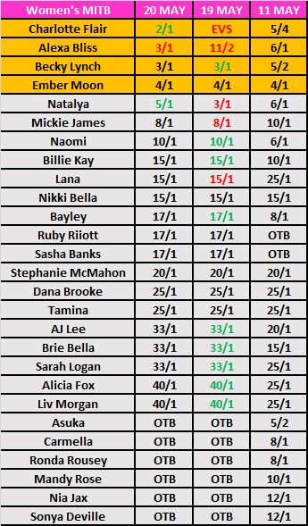 Women's MITB 2018 Betting Odds