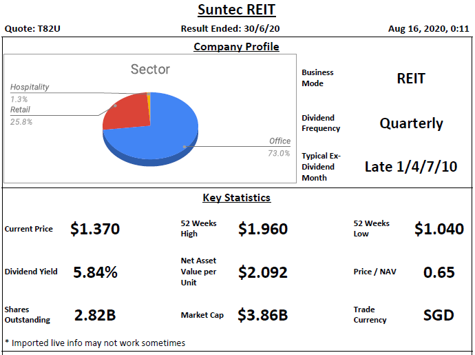 Suntec REIT Analysis @ 16 August 2020