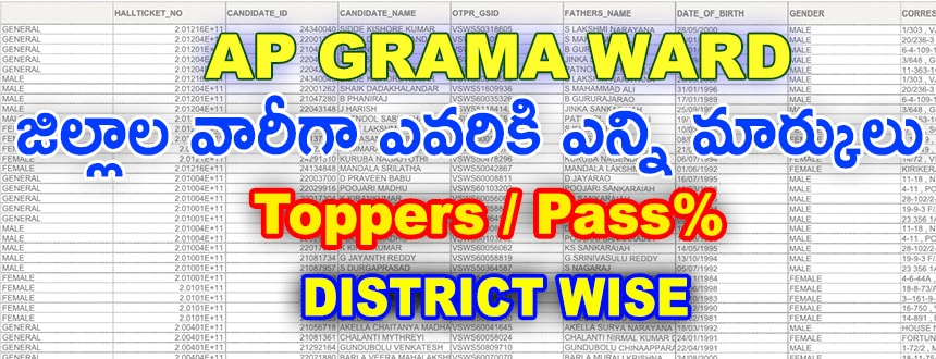 'AP-Grama-ward-toppers-districtwise-2020'