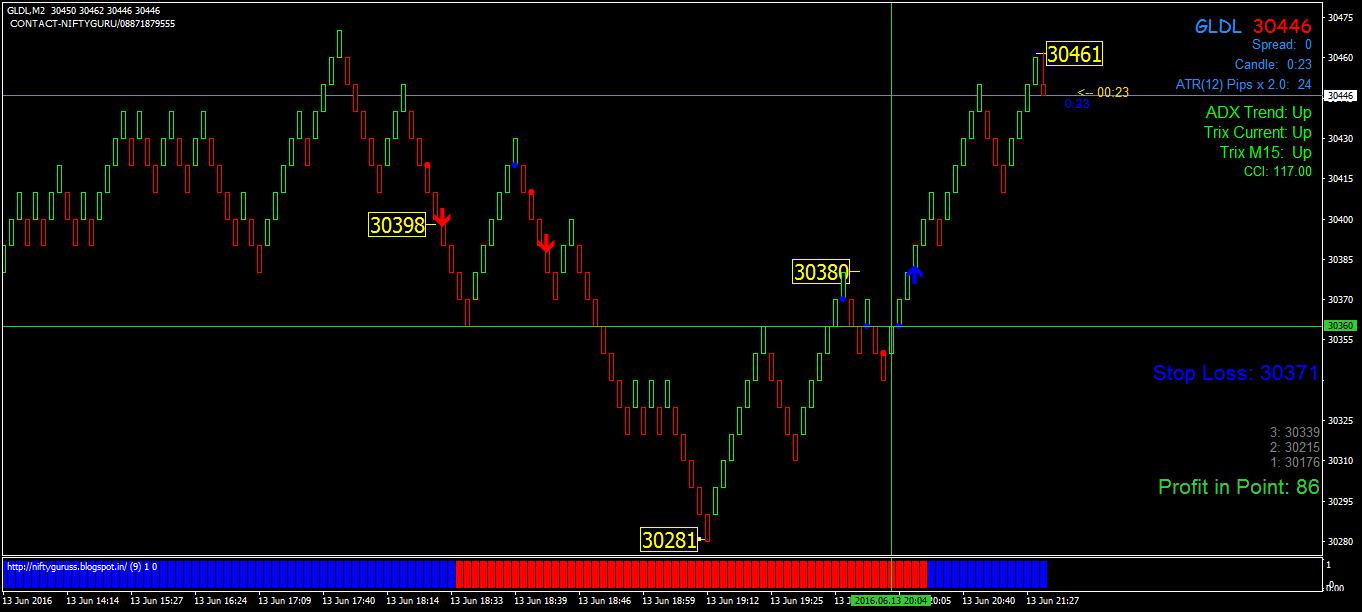 Gold Forex Trading System » Free Forex MT4 Indicators (mq4 & ex4) » Best Metatrader Indicators