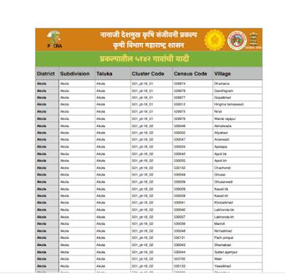 Pocra village list 2021