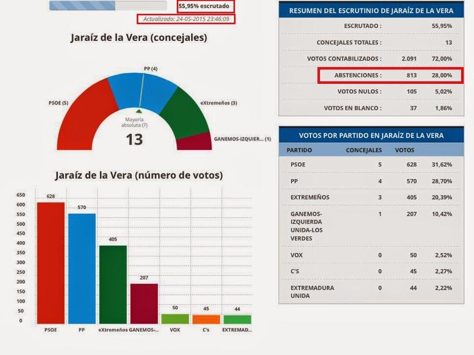 Resultados oficiales de las elecciones municipales 24 de for Elecciones ministerio del interior resultados