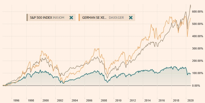 Comparing the SP&500 and German DAX vs the UK FTSE100.
