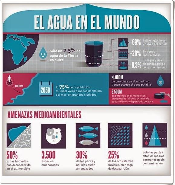 http://www.iagua.es/sites/default/files/images/infografia%20el%20agua%20en%20el%20mundo%201.JPG