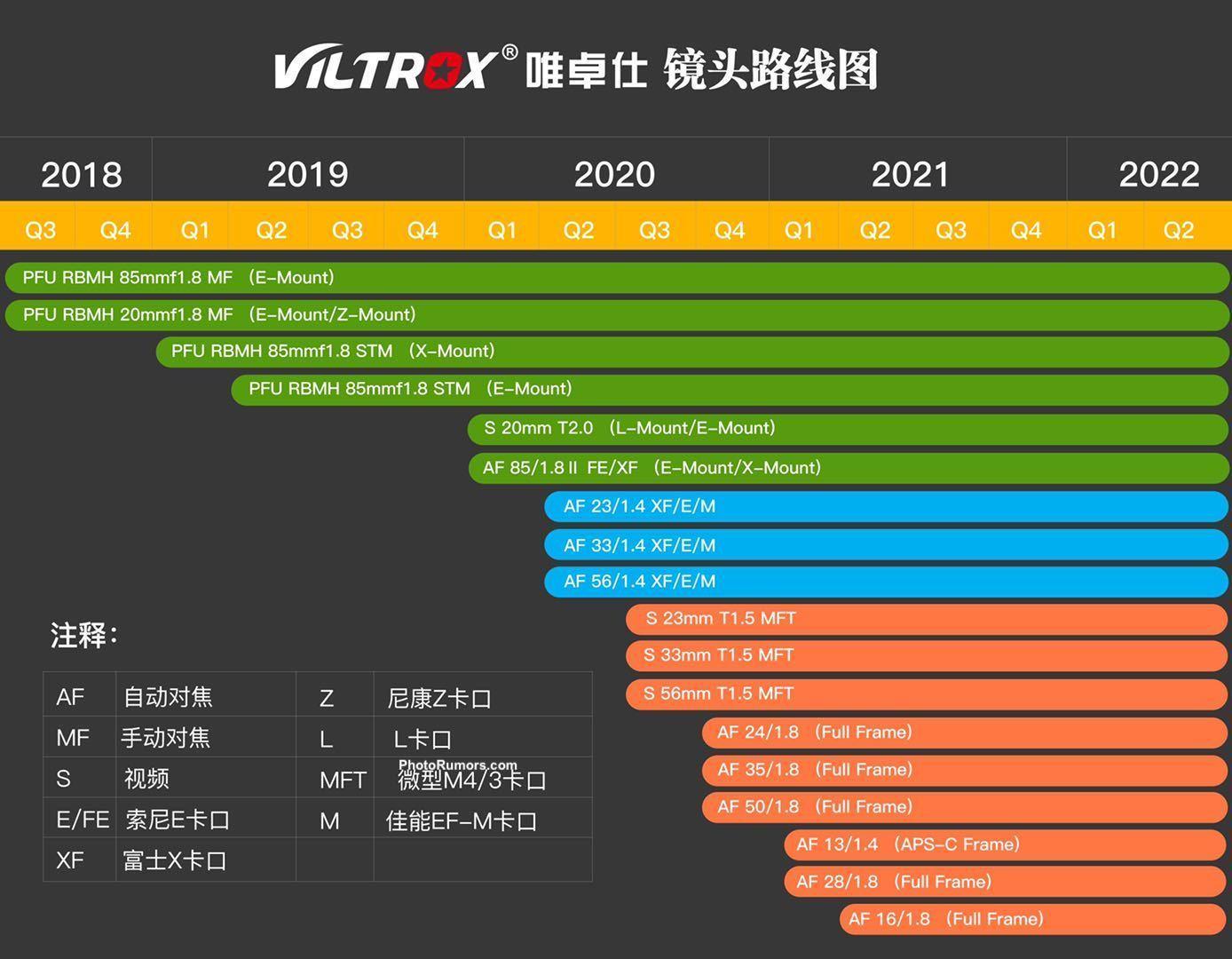 Планы Viltrox по выпуску объективов на 2018-2022 годы