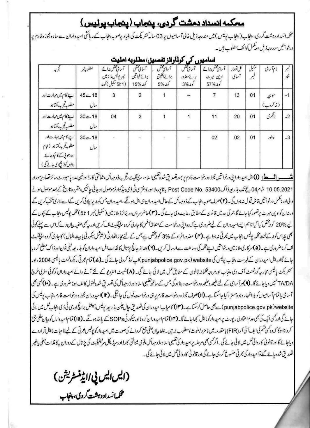 Counter-Terrorism Department CTD Punjab Police Jobs 2021