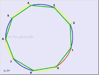 Desenho mostrando um eneágono (polígono de 9 lados) regular inscrito em uma circunferência