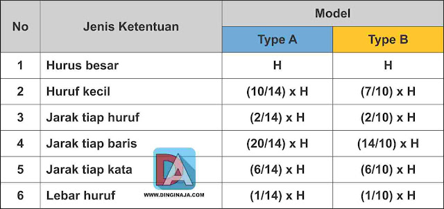 Perbandingan huruf untuk Tipe A (H/14) dan Tipe B (H/10)